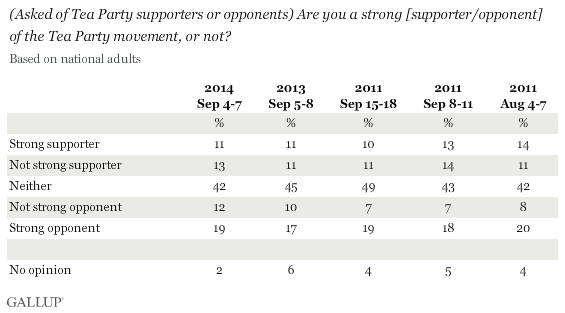 Trend: (Asked of Tea Party supporters or opponents) Are you a strong [supporter/opponent] of the Tea Party movement, or not?