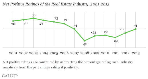 Net Positive Ratings of the Real Estate Industry, 2001-2013