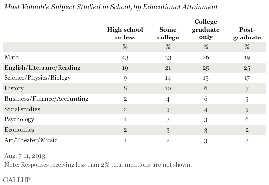 Most Valuable Subject Studied in School, by Educational Attainment, August 2013