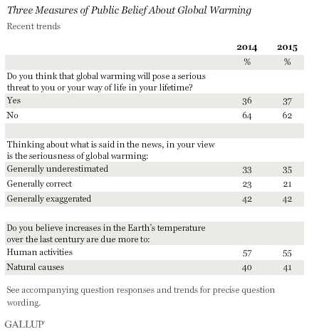 Three Measures of Public Belief About Global Warming