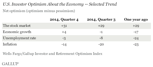 U.S. Investor Optimism About the Economy -- Selected Trend