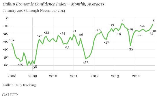 Academic Capital U S Consumer Confidence Rises With