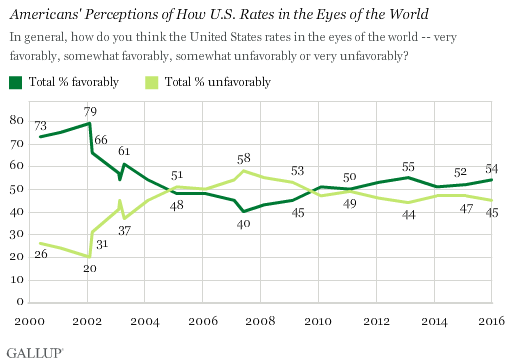 Trend: Americans' Perceptions of How U.S. Rates in the Eyes of the World