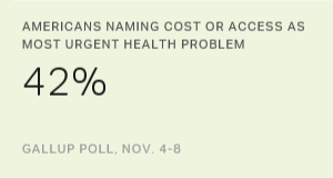 Americans Again Cite Cost and Access as Top Health Issues