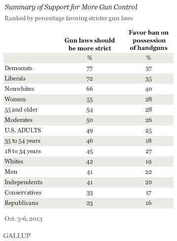 Summary of Support for More Gun Control, by Demographics, October 2013