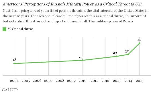 Trend: Americans' Perceptions of Russia's Military Power as a Critical Threat to U.S.