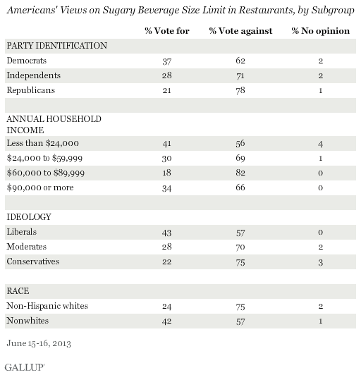 Americans' Views on Sugary Beverage Size Limit in Restaurants, by Subgroup, June 2013
