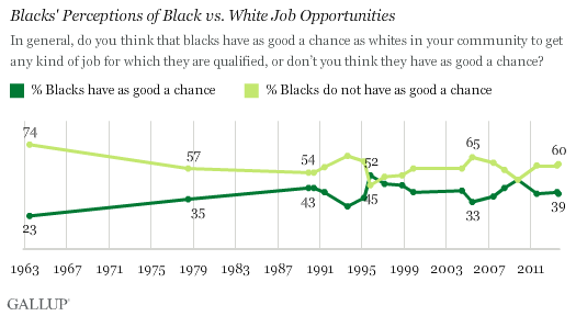Trend: Blacks' Perceptions of Black vs. White Job Opportunities