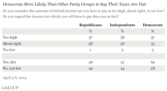 Democrats More Likely Than Other Party Groups to Say Their Taxes Are Fair, April 2014 results