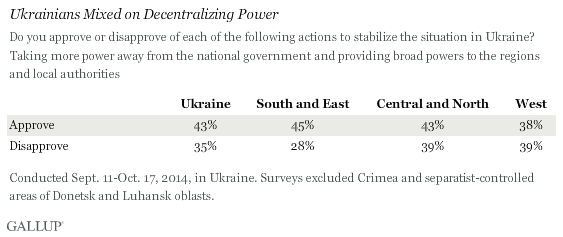 Ukrainians Mixed on Decentralizing Power, 2014