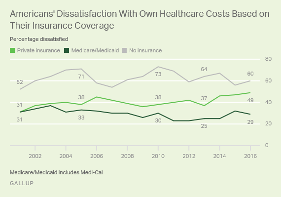 Trend: Americans' Dissatisfaction With Own Healthcare Costs Based on Their Insurance Coverage