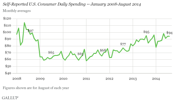 Self-Reported U.S. Consumer Daily Spending -- January 2008-August 2014