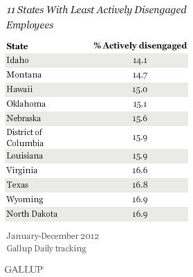 11 States with Least Actively Disengaged Employees