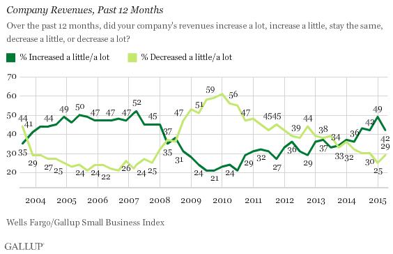 Trend: Company Revenues, Past 12 Months