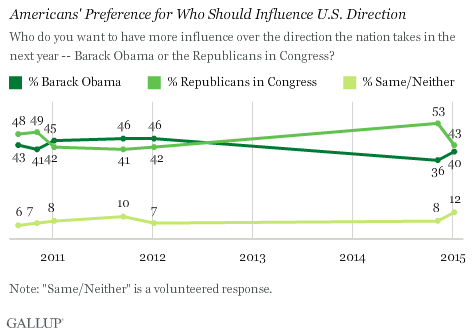 Americans' Preference for Who Should Influence U.S. Direction