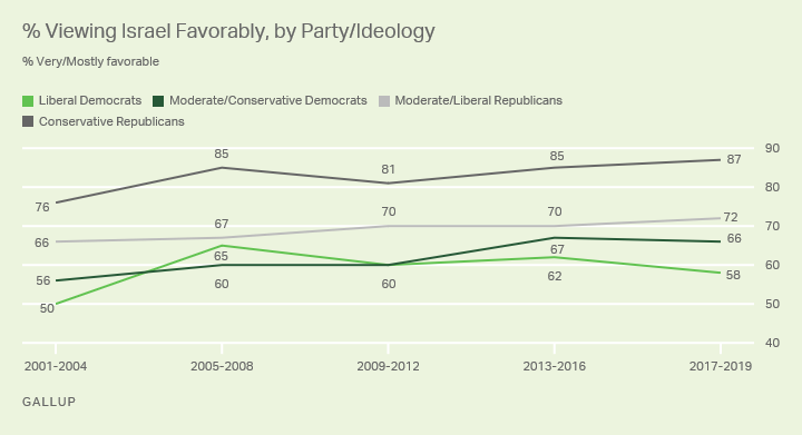 Line graph. A comparison of favorable attitudes toward Israel among U.S. political parties' ideological groups.