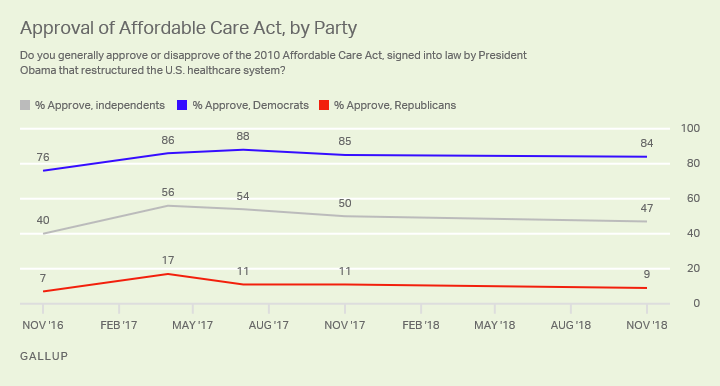 Line graph. Approval and disapproval of the ACA by party from November 2016 until now.