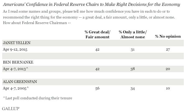 Americans' Confidence in Federal Reserve Chairs to Make Right Decisions for the Economy