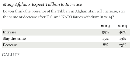 Many Afghans Expect Taliban to Increase, 2013 vs. 2014 results
