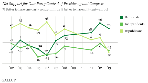 Trend: Net Support for One-Party Control of Presidency and Congress
