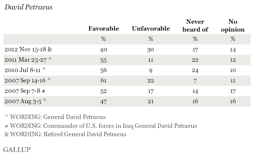Favorability Ratings of David Petraeus