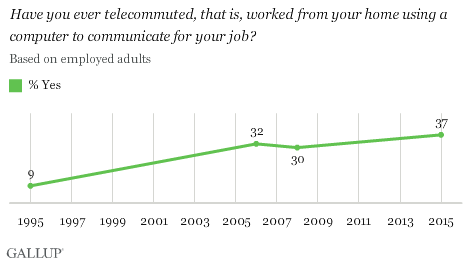 Have you ever telecommuted, that is, worked from your home using a computer to communicate for your job?