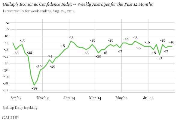 Gallup's Economic Confidence Index -- Weekly Averages