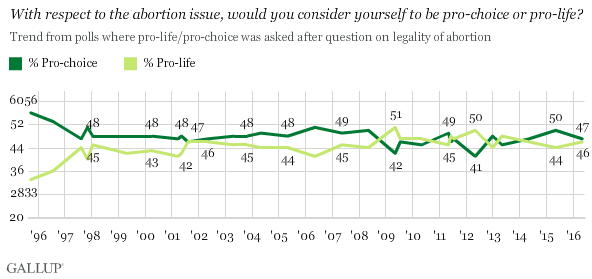 Trend: With Respect to the Abortion Issue, Would You Consider Yourself to Be Pro-Choice or Pro-Life?