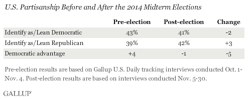 U.S. Partisanship Before and After the 2014 Midterm Elections