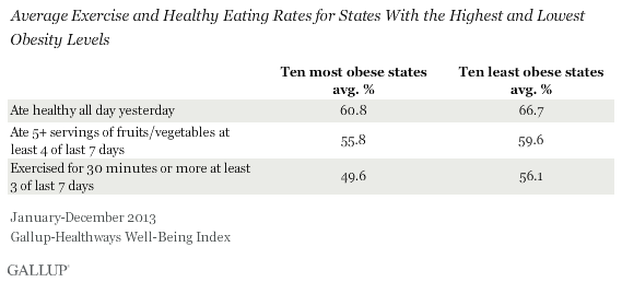 Average Exercise and Healthy Eating Rates for Most and Least Obese States