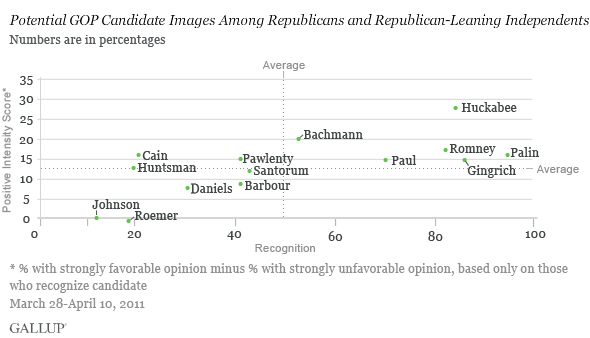 Potential GOP Candidate Images Among Republicans and Republican-Leaning Independents, March 28-April 10, 2011