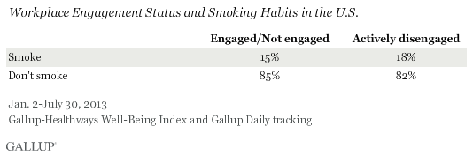 Engagement by Smoking vs. Nonsmoking