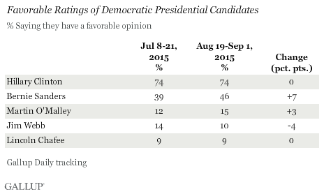 Favorable Ratings of Democratic Presidential Candidates, July-September 2015