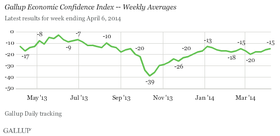 Gallup Economic Confidence Index -- Weekly Averages