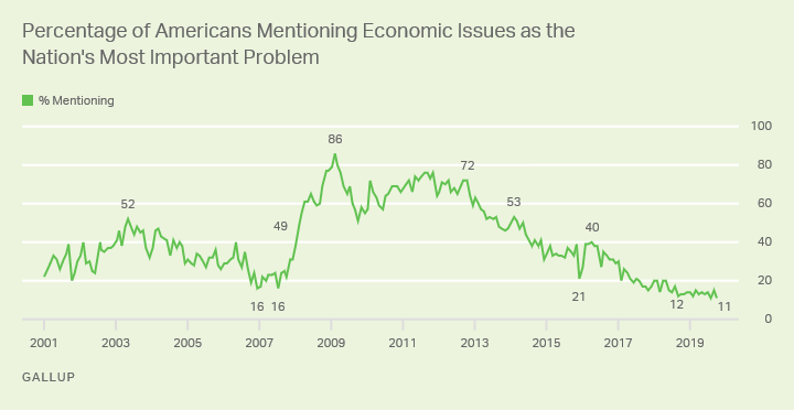 Line graph. 2001-2019 trend, percentage of Americans mentioning economic issues as the nation's most important problem.