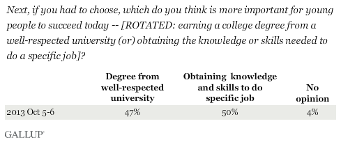 Next, if you had to choose, which do you think is more important for young people to succeed today -- [ROTATED: earning a college degree from a well-respected university (or) obtaining the knowledge or skills needed to do a specific job]?