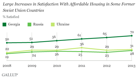 Large Increases in Satisfaction With Affordable Housing in Some Former Soviet Union Countries