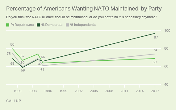 Percentage of Americans Wanting NATO Maintained, by Party