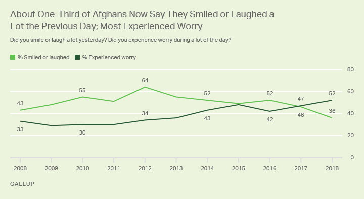 Line graph. Roughly a third of Afghans smiled or laughed a lot the previous day, while more than half experienced worry.