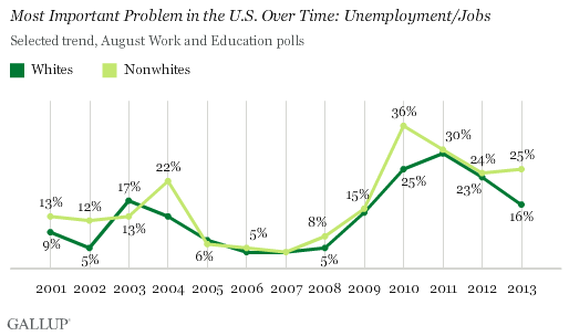 Most Important Problem in the U.S. Over Time: Unemployment/Jobs