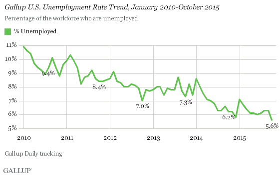 Gallup U.S. Unemployment Rate Trend, January 2010-October 2015