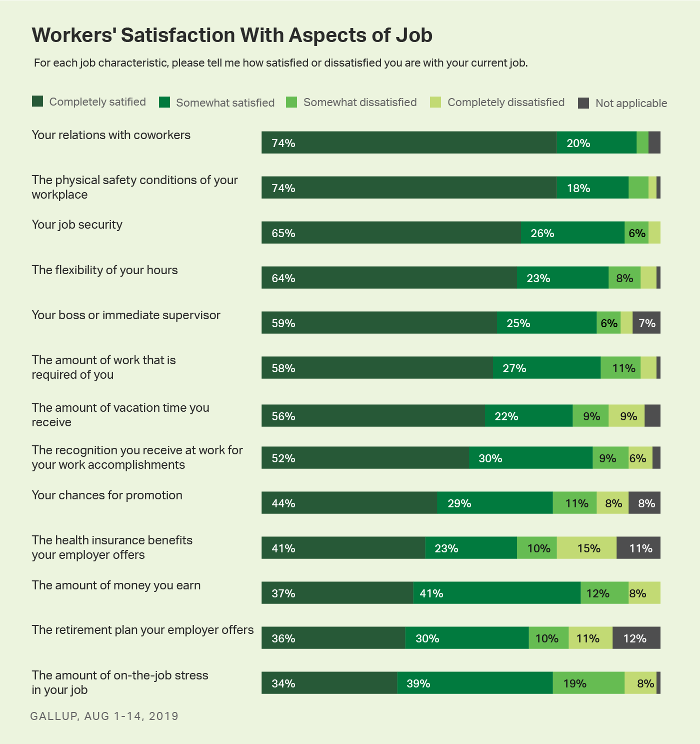 Bar chart. U.S. workers' satisfaction levels with 13 job characteristics.