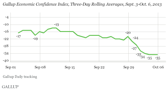 Gallup Economic Confidence Index, Three-Day Rolling Averages, Sept. 3-Oct. 6, 2013