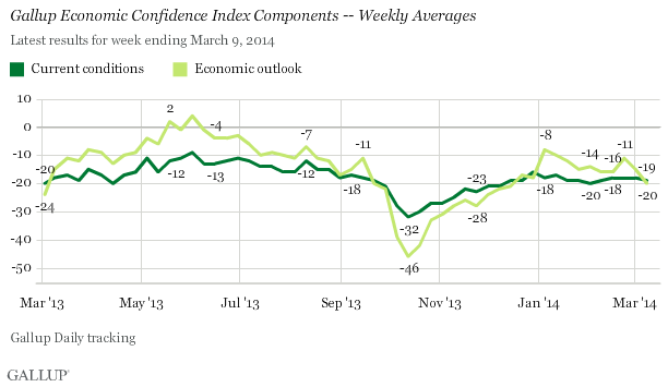 Trend: U.S. Economic Confidence by Component, February 2013-March 2014