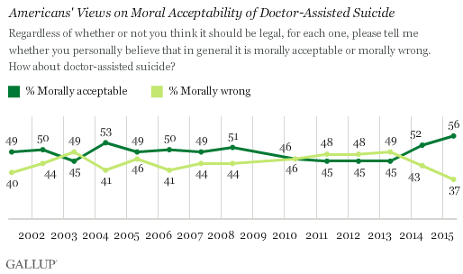 Trend: Americans' Views on Moral Acceptability of Doctor-Assisted Suicide