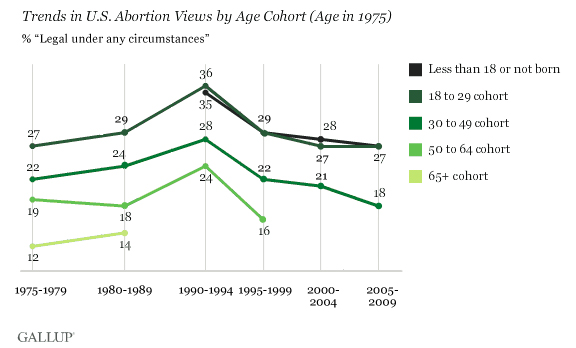 Trends in U.S. Abortion Views by Age Cohort