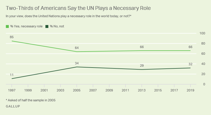 Line graph. Two-thirds of Americans say the United Nations plays a necessary role.