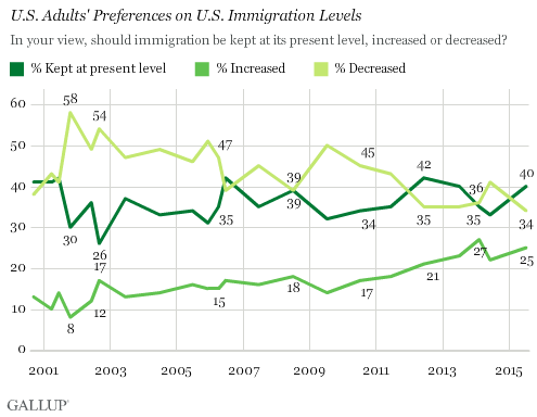 Trend: U.S. Adults' Preferences on U.S. Immigration Levels