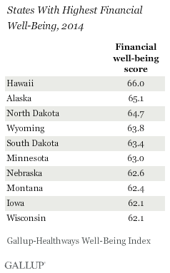 States with the highest financial well-being