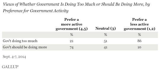Views of Whether Government Is Doing Too Much or Should Be Doing More, by Preference for Government Activity, September 2014